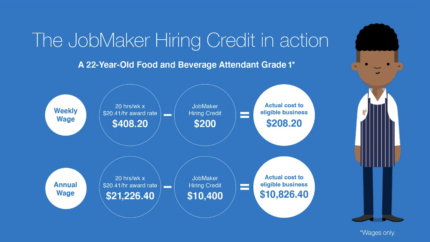 JobMaker Hiring Credit aims to get young people into work